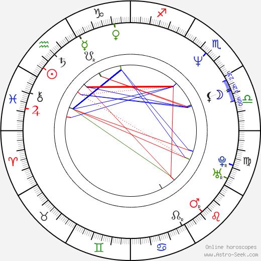 Barry Tubb astro natal birth chart, Barry Tubb horoscope, astrology