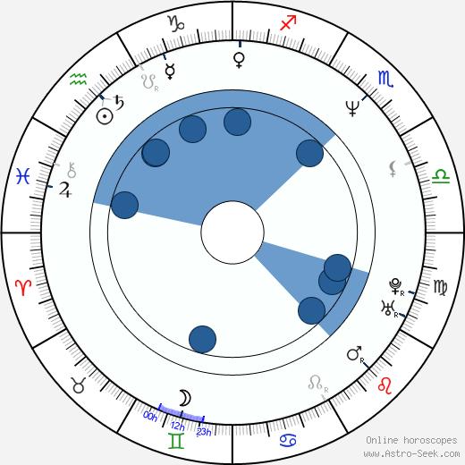 Ben Derrick wikipedia, horoscope, astrology, instagram