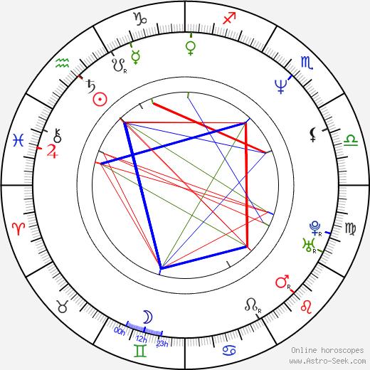 Ben Derrick день рождения гороскоп, Ben Derrick Натальная карта онлайн
