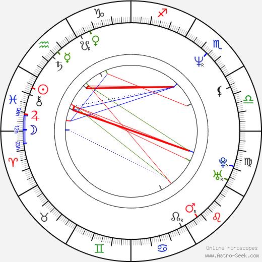 Billy Concha birth chart, Billy Concha astro natal horoscope, astrology