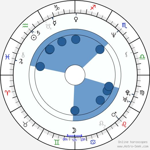 Brent Morris wikipedia, horoscope, astrology, instagram