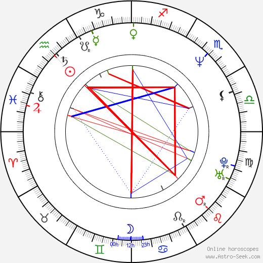 Brent Morris день рождения гороскоп, Brent Morris Натальная карта онлайн