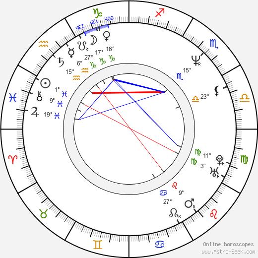 Charles Barkley birth chart, biography, wikipedia 2019, 2020
