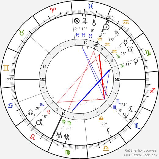 Claudio Amendola birth chart, biography, wikipedia 2019, 2020