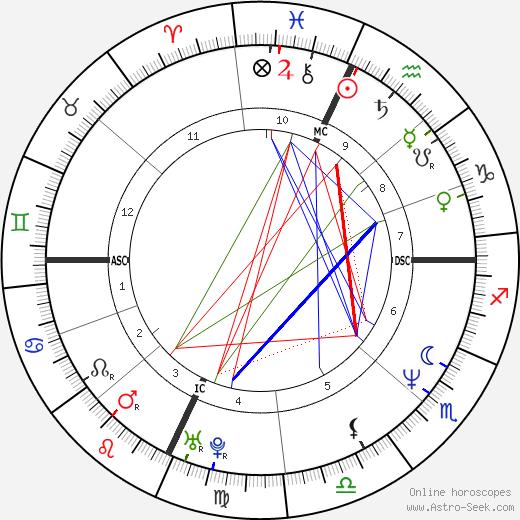 Claudio Amendola astro natal birth chart, Claudio Amendola horoscope, astrology