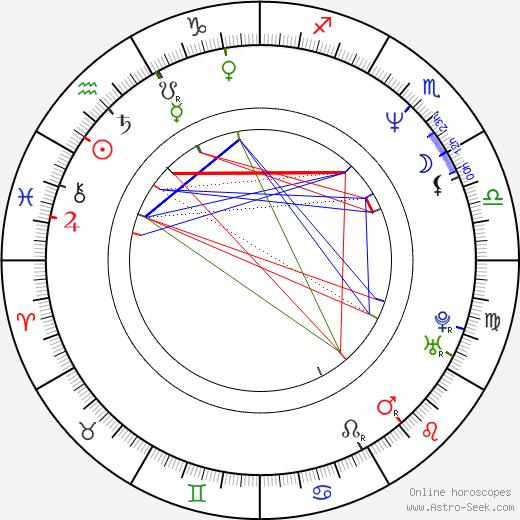 David Matásek birth chart, David Matásek astro natal horoscope, astrology