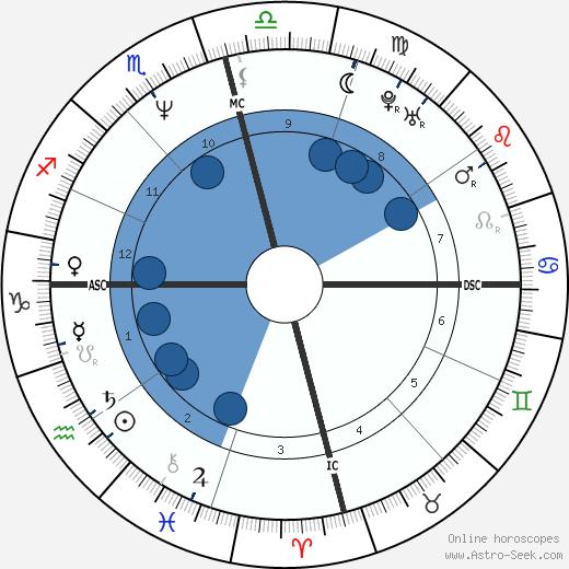 Dina April wikipedia, horoscope, astrology, instagram