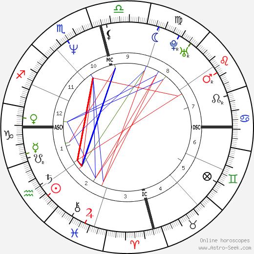 Dina April день рождения гороскоп, Dina April Натальная карта онлайн