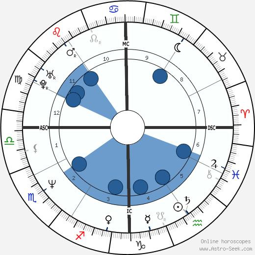 Eva Cassidy wikipedia, horoscope, astrology, instagram
