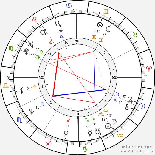 Eva Cassidy birth chart, biography, wikipedia 2020, 2021