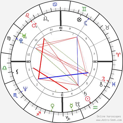 Eva Cassidy birth chart, Eva Cassidy astro natal horoscope, astrology
