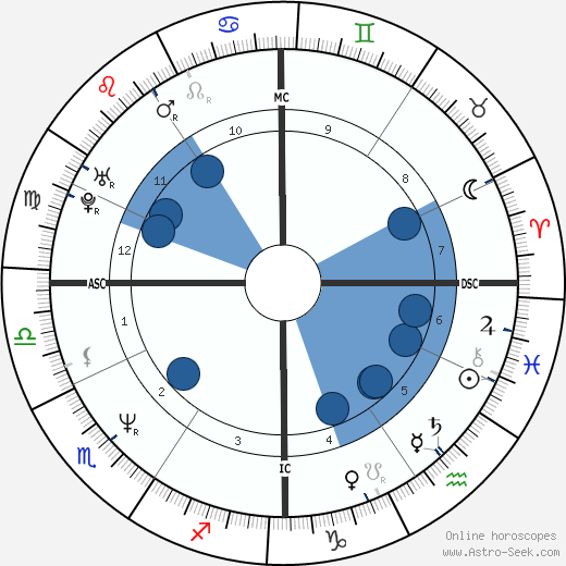 Francesco Cancellotti horoscope, astrology, sign, zodiac, date of birth, instagram