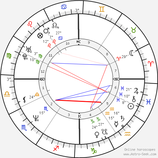 Francesco Cancellotti birth chart, biography, wikipedia 2020, 2021