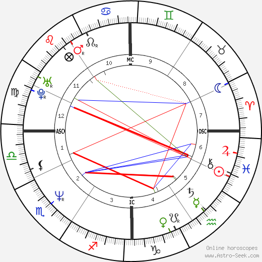 Francesco Cancellotti birth chart, Francesco Cancellotti astro natal horoscope, astrology