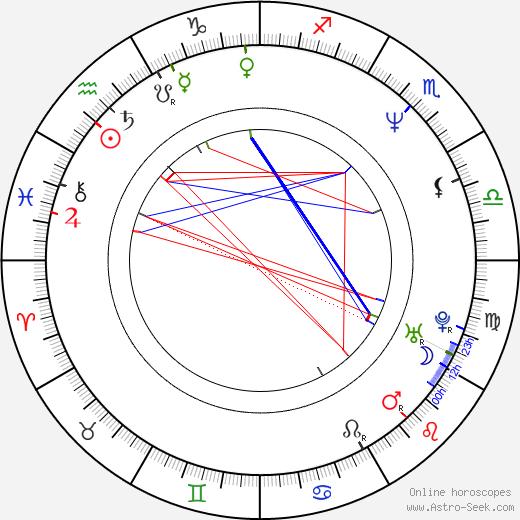Ha Yoo birth chart, Ha Yoo astro natal horoscope, astrology