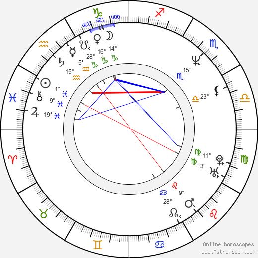 Ian Brown birth chart, biography, wikipedia 2019, 2020