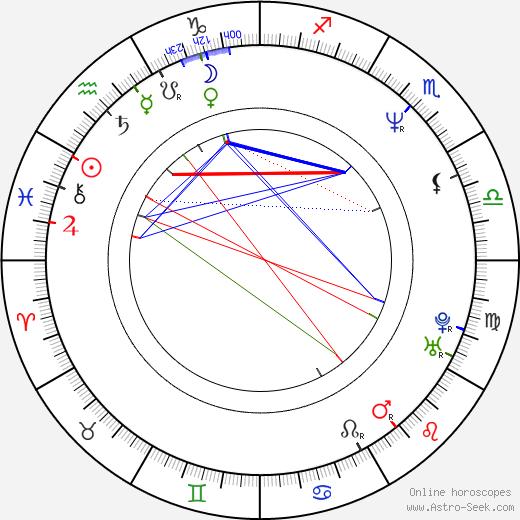 Ian Brown birth chart, Ian Brown astro natal horoscope, astrology