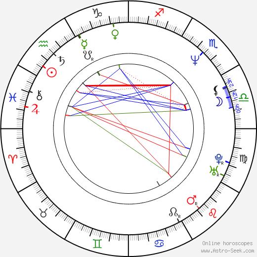 Ihor Kolomoyskyy astro natal birth chart, Ihor Kolomoyskyy horoscope, astrology