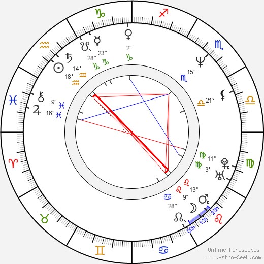James Leland Adams birth chart, biography, wikipedia 2020, 2021