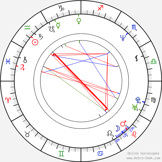 James Leland Adams birth chart, James Leland Adams astro natal horoscope, astrology