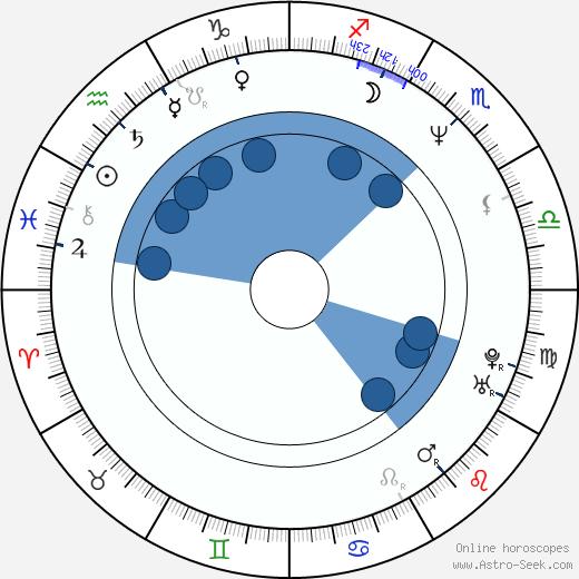Janusz Chabior wikipedia, horoscope, astrology, instagram