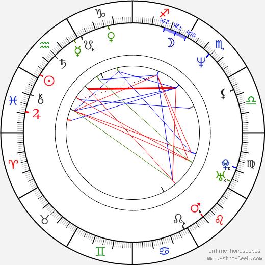 Janusz Chabior astro natal birth chart, Janusz Chabior horoscope, astrology