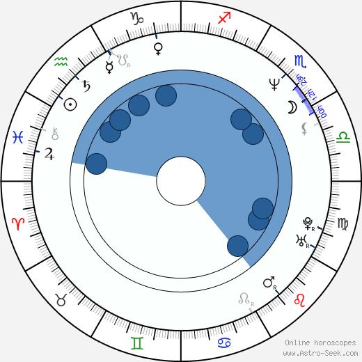 John Dilworth wikipedia, horoscope, astrology, instagram