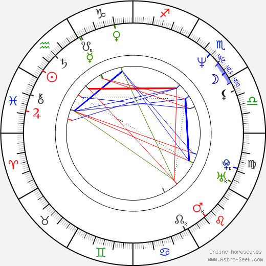 John Dilworth astro natal birth chart, John Dilworth horoscope, astrology