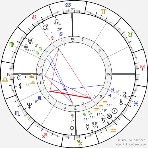 John Michael Higgins birth chart, biography, wikipedia 2018, 2019