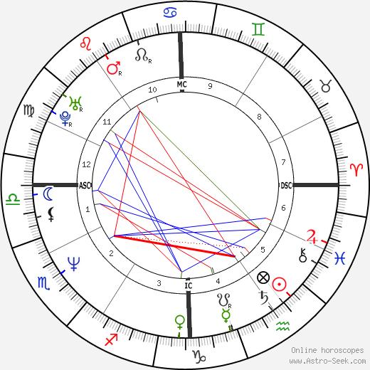 John Michael Higgins astro natal birth chart, John Michael Higgins horoscope, astrology
