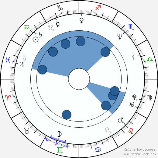 Karel Greif wikipedia, horoscope, astrology, instagram