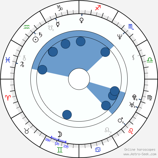 Keith Moyer wikipedia, horoscope, astrology, instagram