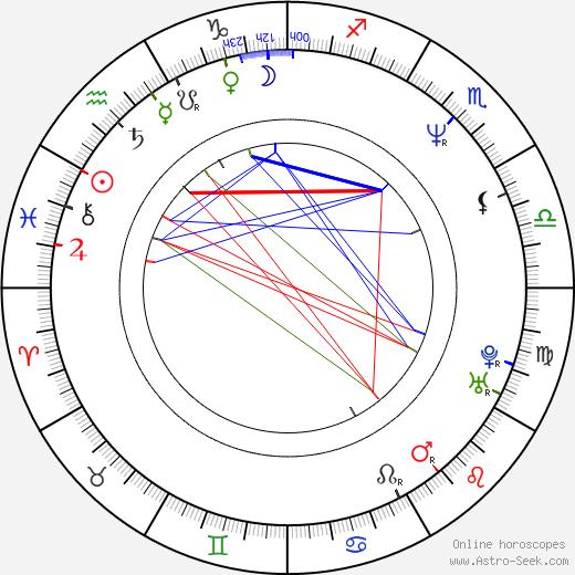 Laurell K. Hamilton birth chart, Laurell K. Hamilton astro natal horoscope, astrology
