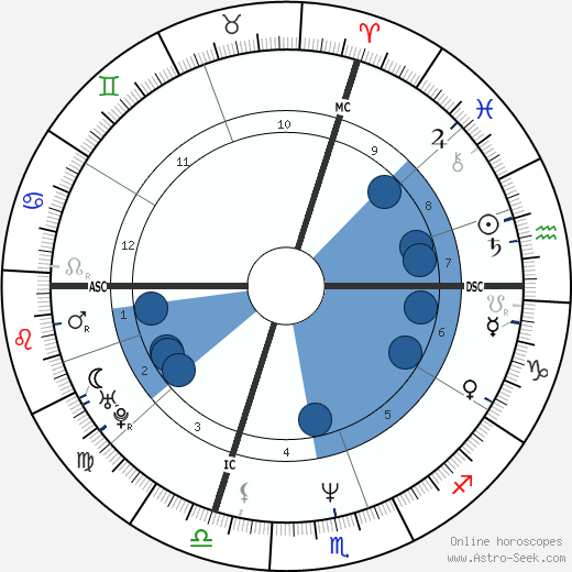 Lolo Ferrari wikipedia, horoscope, astrology, instagram