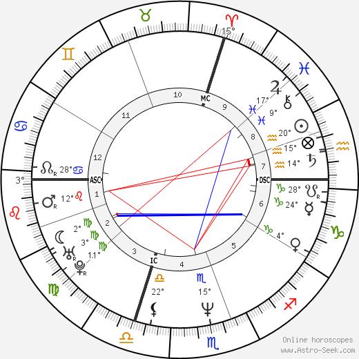 Lolo Ferrari birth chart, biography, wikipedia 2020, 2021