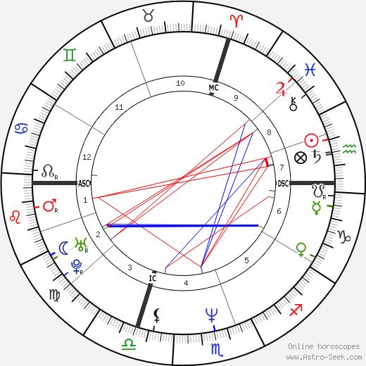 Lolo Ferrari birth chart, Lolo Ferrari astro natal horoscope, astrology