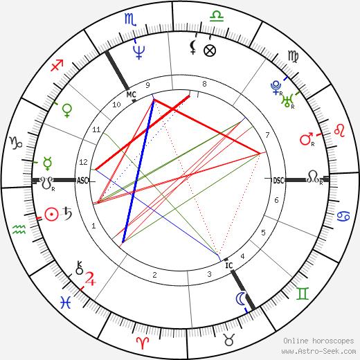 Мари-Клод Пьетрагала Marie-Claude Pietragalla день рождения гороскоп, Marie-Claude Pietragalla Натальная карта онлайн