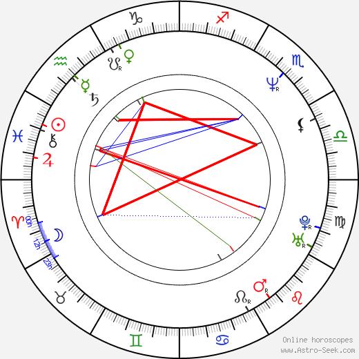 Markus Rosenmüller birth chart, Markus Rosenmüller astro natal horoscope, astrology