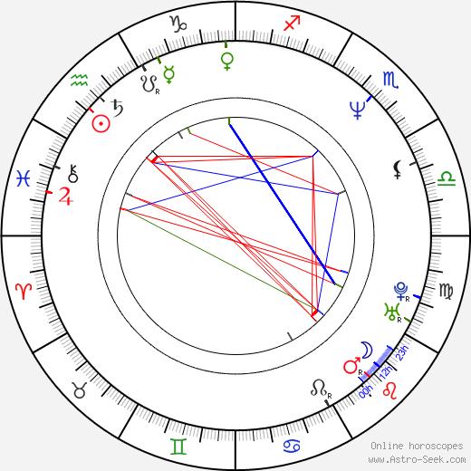 Marta Klubowicz birth chart, Marta Klubowicz astro natal horoscope, astrology