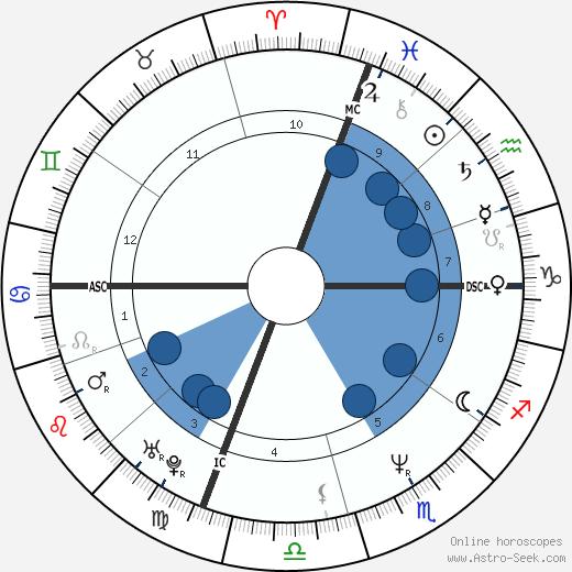 Michael Jordan wikipedia, horoscope, astrology, instagram