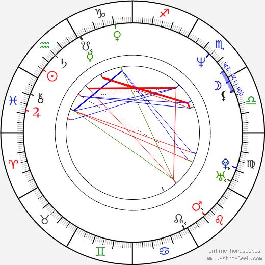Mohnish Bahl tema natale, oroscopo, Mohnish Bahl oroscopi gratuiti, astrologia