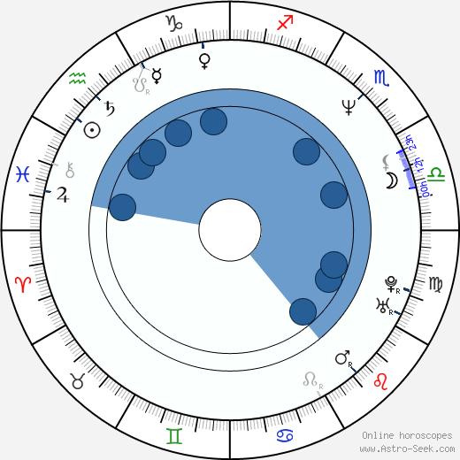 Pavel Vohnout wikipedia, horoscope, astrology, instagram