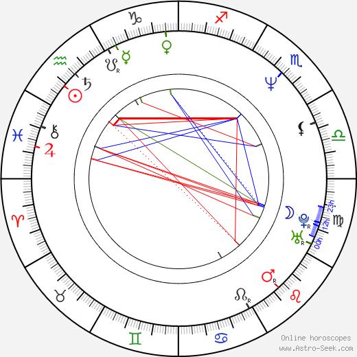 Филип Гленистер Philip Glenister день рождения гороскоп, Philip Glenister Натальная карта онлайн