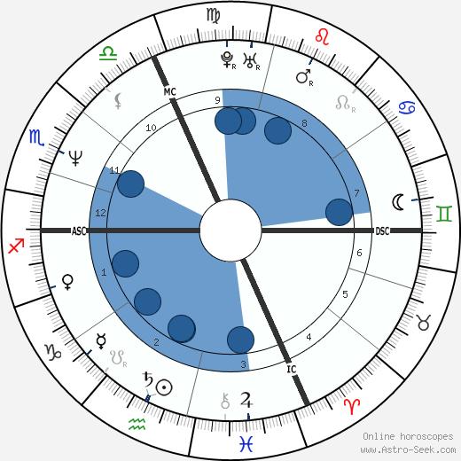 Pirmin Zurbriggen wikipedia, horoscope, astrology, instagram