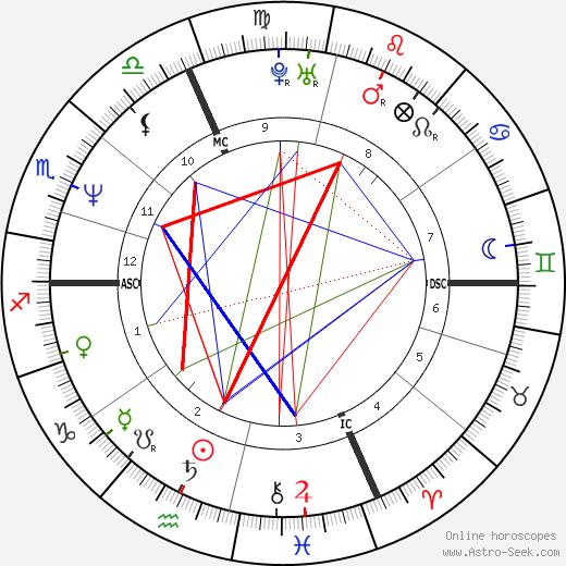 Pirmin Zurbriggen astro natal birth chart, Pirmin Zurbriggen horoscope, astrology