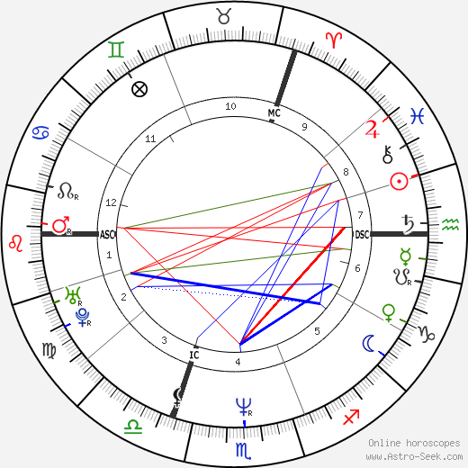 Seal birth chart, Seal astro natal horoscope, astrology