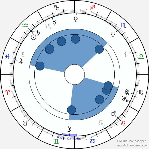 Siu-Fai Cheung wikipedia, horoscope, astrology, instagram