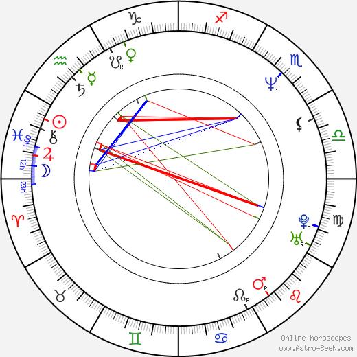 Soňa Marková день рождения гороскоп, Soňa Marková Натальная карта онлайн