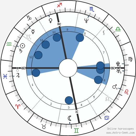 Stefano Mei wikipedia, horoscope, astrology, instagram