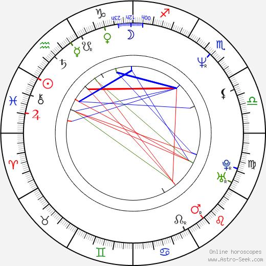 Steffi Kühnert birth chart, Steffi Kühnert astro natal horoscope, astrology